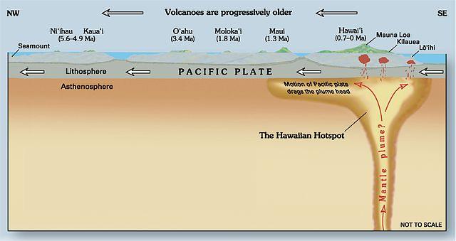 Hawaii Volcano Hotspots
